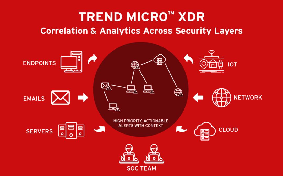 06/07/21 | Webinar Trend Micro Worry Free XDR